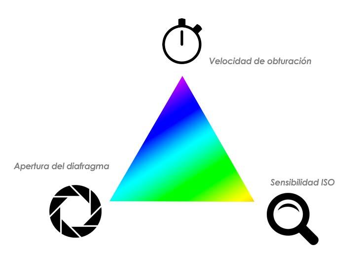 La otra regla de los tercios (triángulo de la exposición)