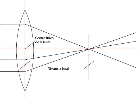 La distancia focal es la distancia entre el centro físico de la lente y el punto en el que confluyen los rayos que la atraviesan.